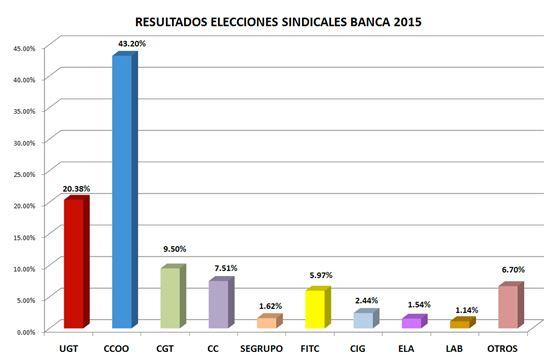 resultados eess banca 2015